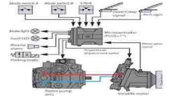 formation systemes hydrauliques proportionnels